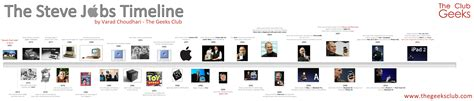 history of steve jobs life infographic a visual timeline of life of steve jobs