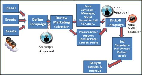 social media workflow media workflow 28 images news production bitcentral