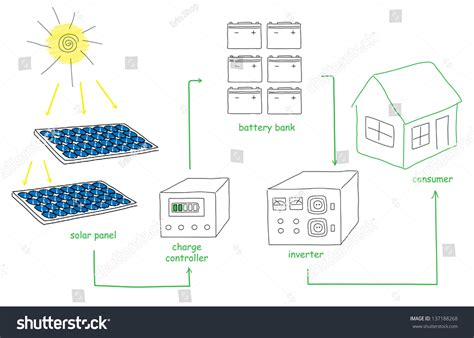doodle how to make electricity solar panel energy scheme doodles sketch stock