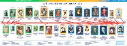mathematics timelines