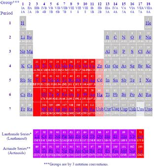 transition elements periodic table transition metals periodic table of the elements