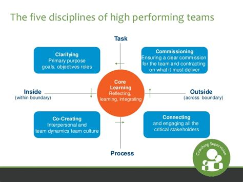 let s be clear 6 disciplines of focused management pros books supervision with the team and organisation in mind webinar