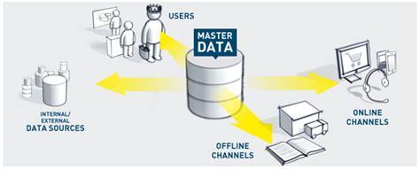 design master data management glassfish