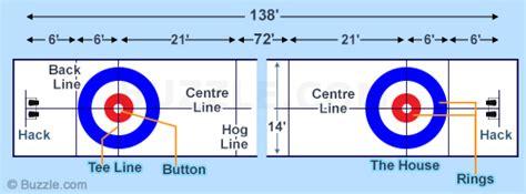 curling diagram curling for beginners