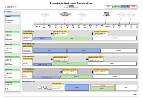 agile project plan template agile resource plan template visio