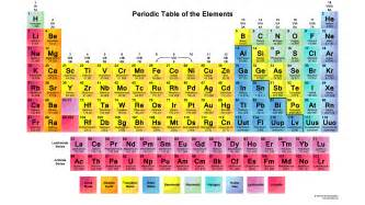 periodic table 2015 collection