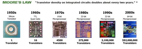 size of integrated circuits electronics projects and tutorials milestones in digital electronics evolution