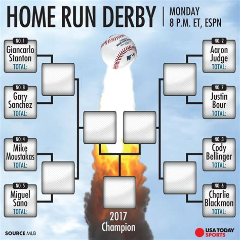 home run derby giancarlo stanton looks to defend title
