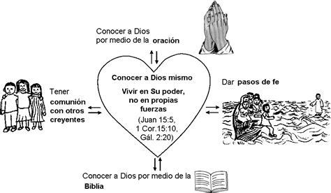 formas de crecimiento espiritual third grade religion