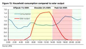 Their power consumption around during the day or even within a week