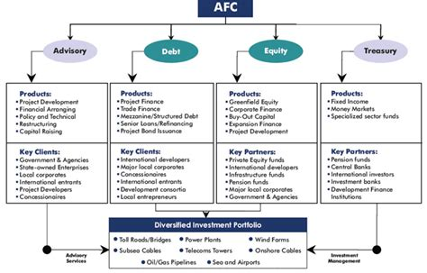 africafc business model