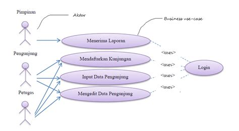 syarat membuat use case diagram komputasi statistik your blog description