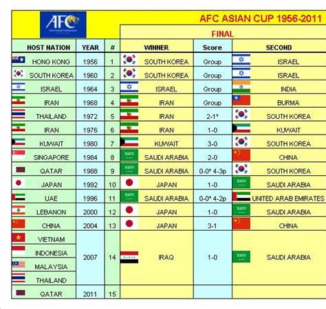 Patch Asian Cup 2010 Afc 2010 peace klaten afc asian cup winn