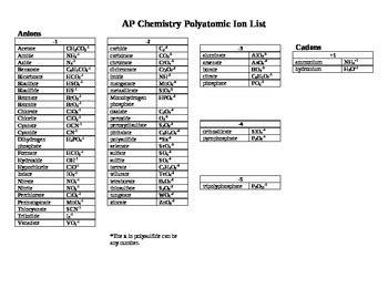 ap chemistry polyatomic ion list handout by dr lyons tpt