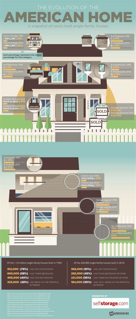 225 best real estate infographics images on