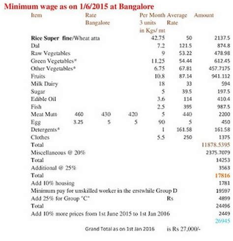 7th Pay Commission Minimum Pay And Fitment Formula From 01
