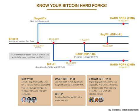 Bitcoin Hard Fork | know your bitcoin hard forks bitcoin