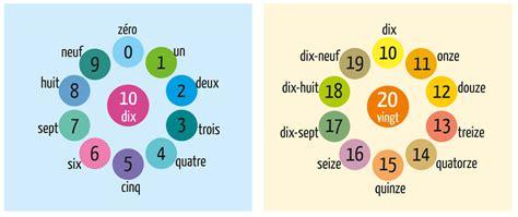 design guidelines en francais infos sur les numeros en francais arts et voyages