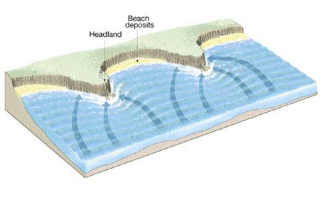 headland and bay diagram eli5 oceanographers of reddit how do headlands pocket