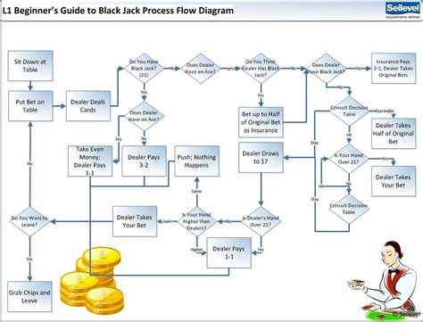 system process flow diagram a business analyst s perspective for winning black