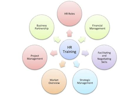Hr Trainer by Image Gallery Hr Courses