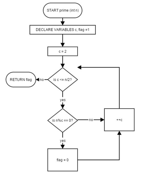 flowchart for prime numbers how to write this code into a flowchart quora