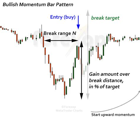 pattern day trading requirements momentum day trading strategy using candle patterns