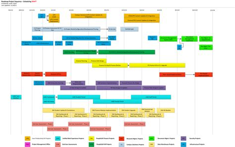 timeline roadmap template roadmap timeline timelines pm