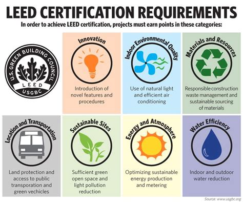 what is a leed certification leed certification requirements at manhattanville