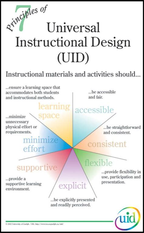 25 best instructional design ideas on pinterest