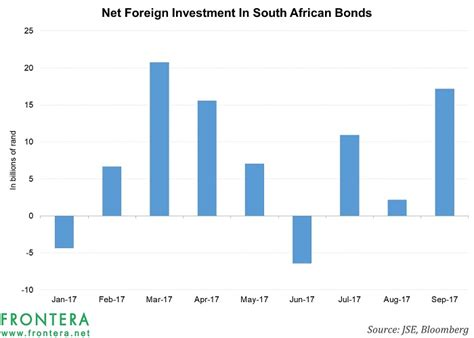 Bond South Africa Mba by Unlike South Africa Equities South Bonds Attract