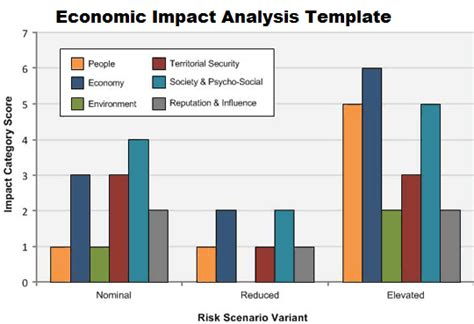 risk and impact analysis template economic impact analysis template projectemplates
