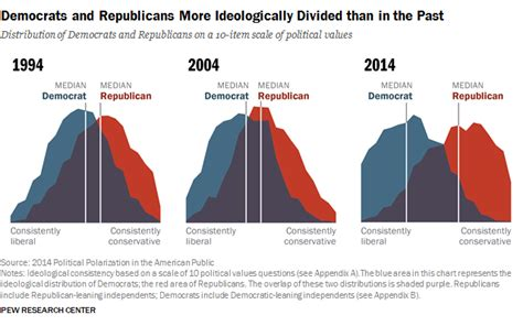 the last republicans inside the extraordinary relationship between george h w bush and george w bush books political polarization in the american pew