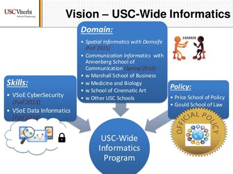 Usc Mba Info Session by Informatics Master S Programs At Usc