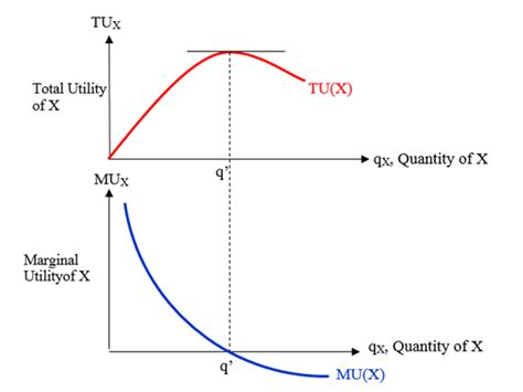 economy herald total utility and meaning of total utility and marginal utility and the