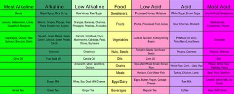 carbohydrates 5 exles acids and alkaline