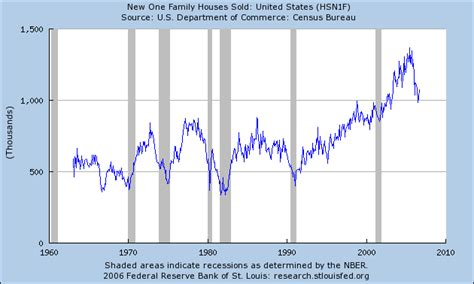 more evidence that housing prices and rental rates in more evidence that housing may be stabilizing econbrowser