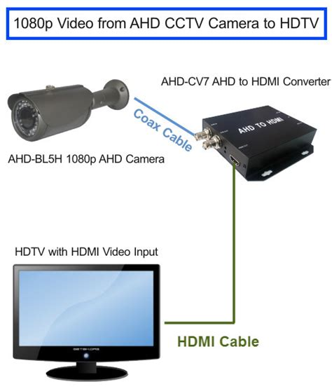 Kamera Cctv 4in1 Suport Dvr Ahd Hdtvi Hdcvi Dan Analog 2mp how to connect a 1080p ahd cctv directly to a tv