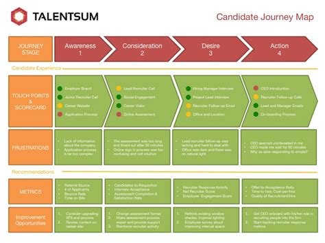talent mapping template gallery of raci diagram diagram site talent mapping