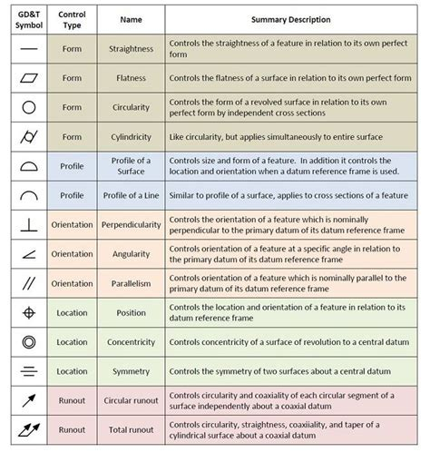 tolerancing symbols gdtsymbols drafting information pinterest symbols