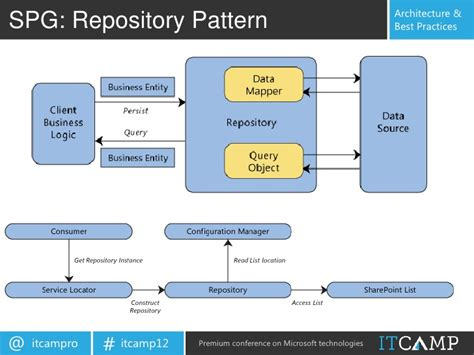 repository pattern js developing sharepoint 2010 and silverlight web parts