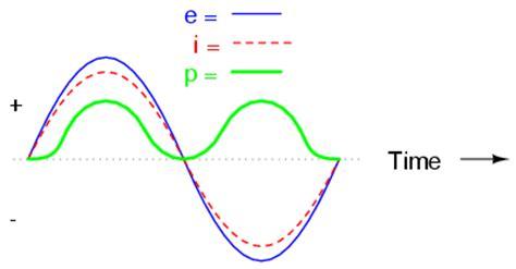 capacitive reactance theory capacitive reactance
