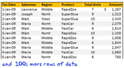 mysql date format group by month grouping dates in pivot tables show pivot reports by