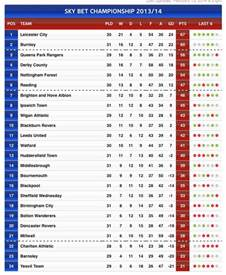 sheffield wednesday current chionship league table