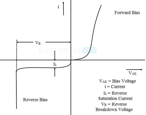 characteristics of a diode power diodes half wave and wave bridge rectifier