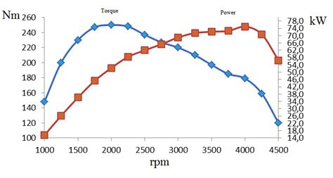 motor vehicle fuel consumption engine torque calculation formula 2018 dodge reviews