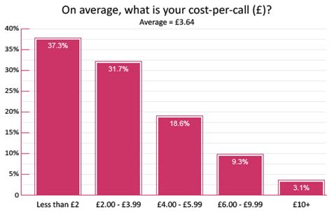 what is the average price for a 3 bedroom house the average contact centre cost per call in 2016 is 163 3 64