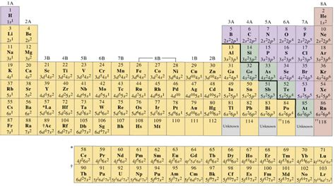 printable periodic table with electron configuration gallery periodic table electron charges