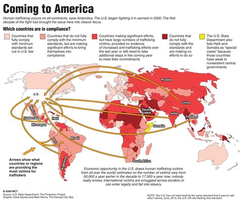 where u at human trafficking to the u s by country the northerner