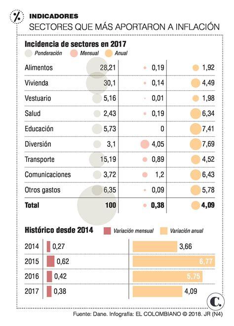 ipc enero 2016 en chile ipc colombia febrero 2016 inflaci 243 n de enero marca ruta de